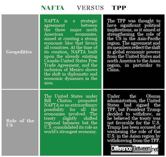 NAFTA VERSUS TPP