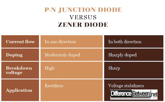 P-N Junction Diode VERSUS Zener Diode