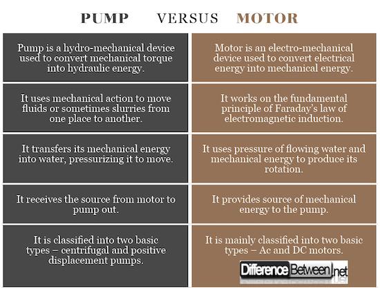 Pump VERSUS Motor
