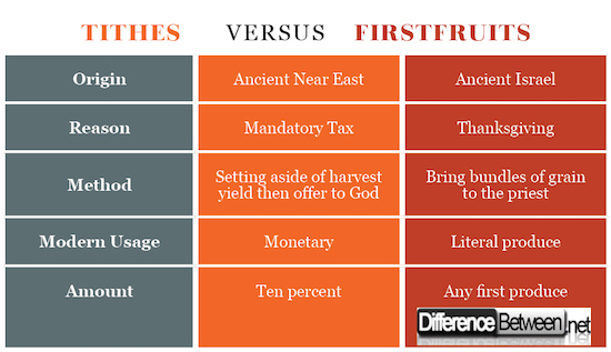 Tithes VERSUS Firstfruits