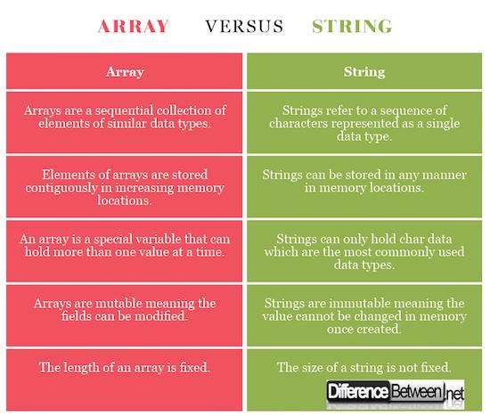 Array VERSUS String
