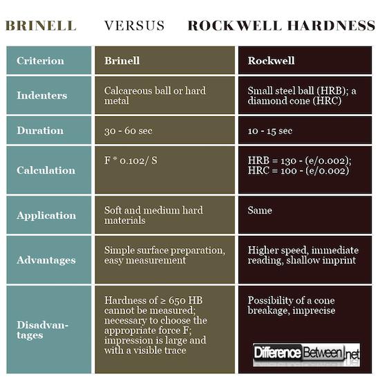 Brinell VERSUS Rockwell Hardness
