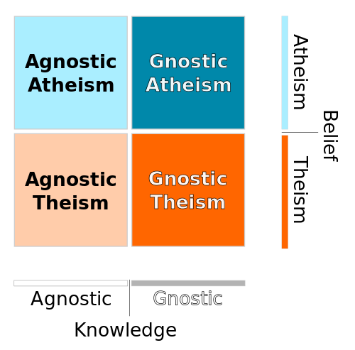 Difference Between Atheism and Agnosticism