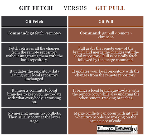 git pull all