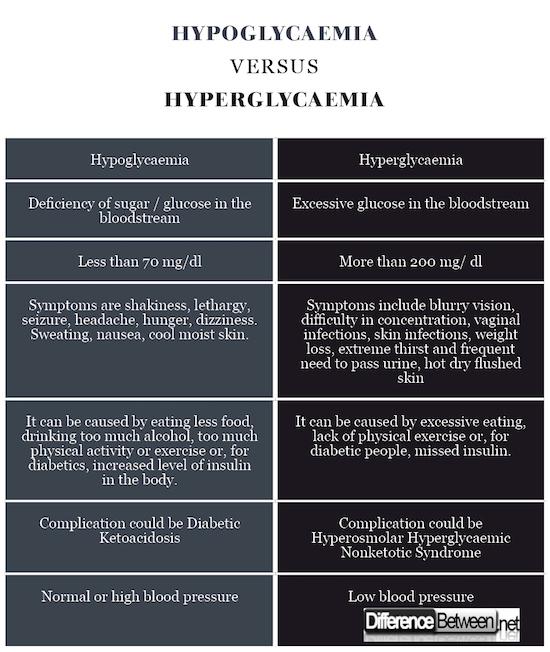 Hypoglycaemia VERSUS Hyperglycaemia