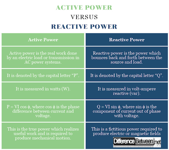 Reactive Power Management By Tagare Pdf Downloadl WORK Active-Power-VERSUS-Reactive-Power