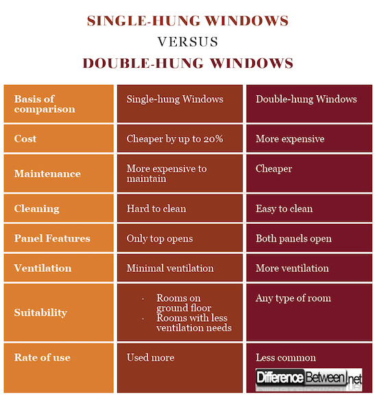 Single Hung Windows Versus Double Difference