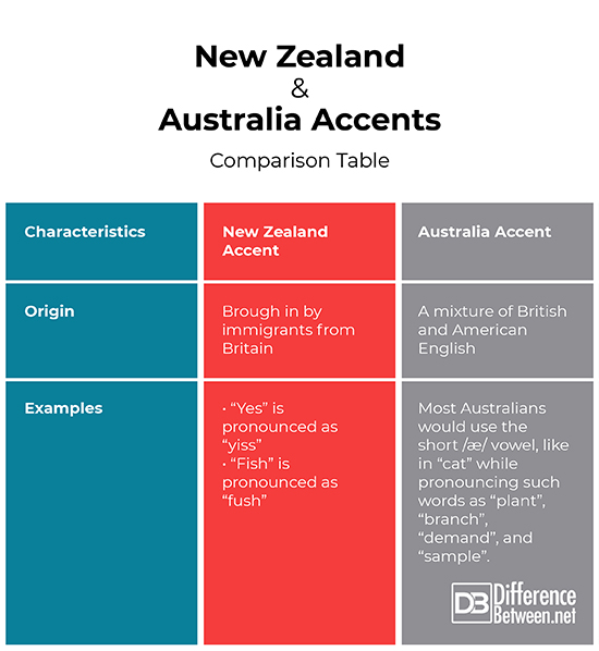 Difference Between New Zealand Accent And Australian