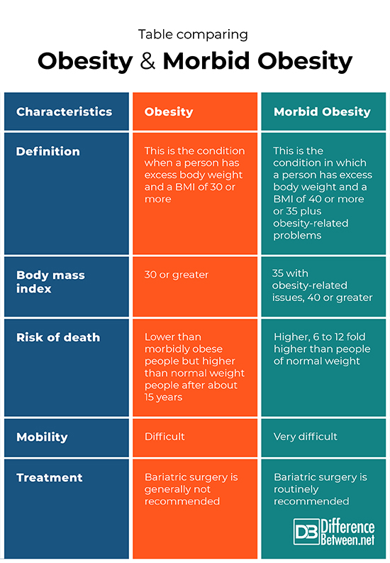 Difference Between Obesity And Morbid Obesity Difference Between