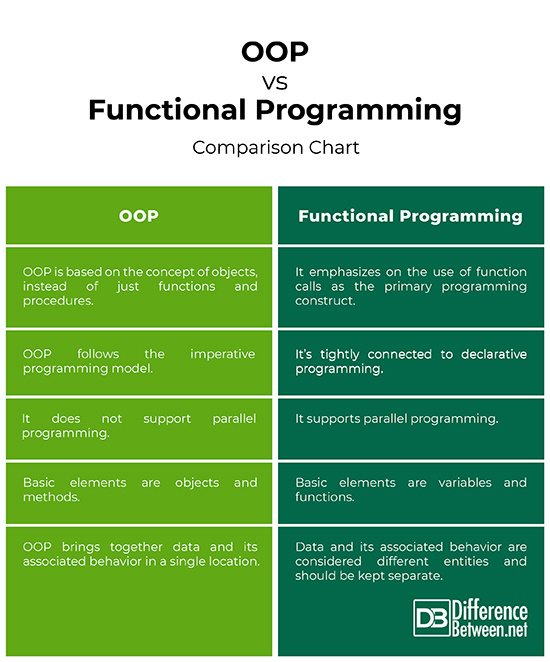Difference Between Oop And Functional Programming Difference Between