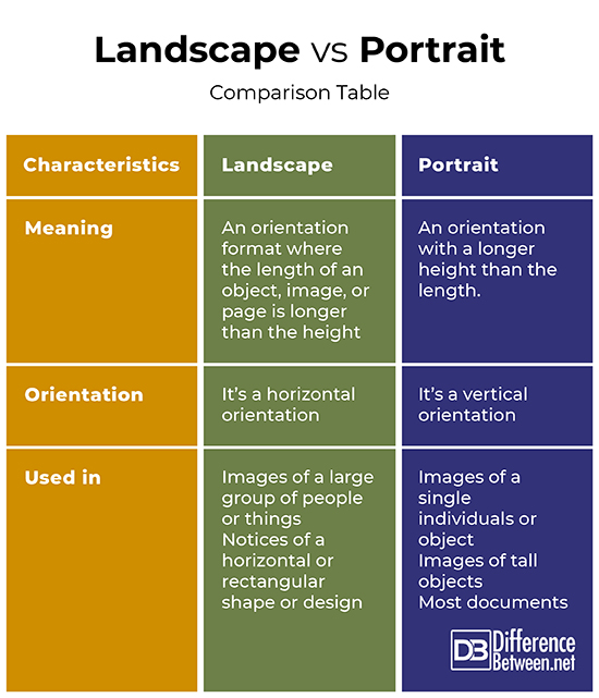 Difference Between Landscape And Portrait Difference Between