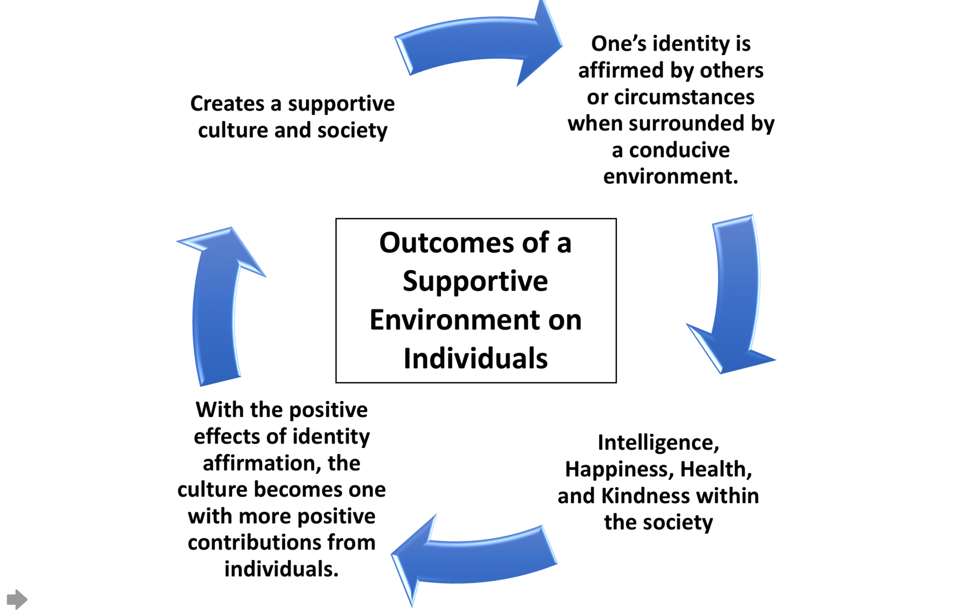 Difference Between Social Cognitive Theory And Behaviorism