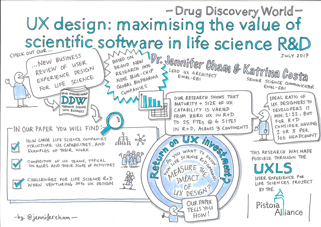 Difference Between Ui And Ux Difference Between Difference Between