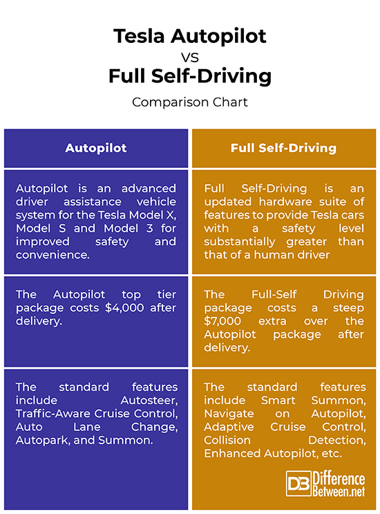 Difference Between Autopilot and Full Self-Driving ...
